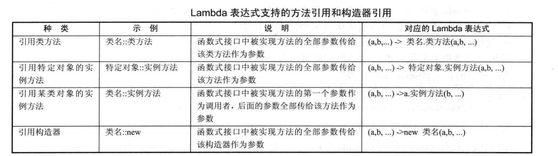 lambda表达式支持的方法引用和构造器引用