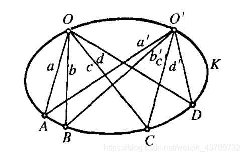 椭圆上的交比