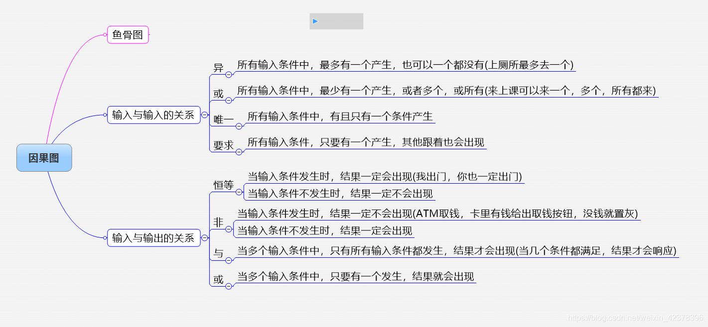 黑盒测试用例设计方法使用场合
