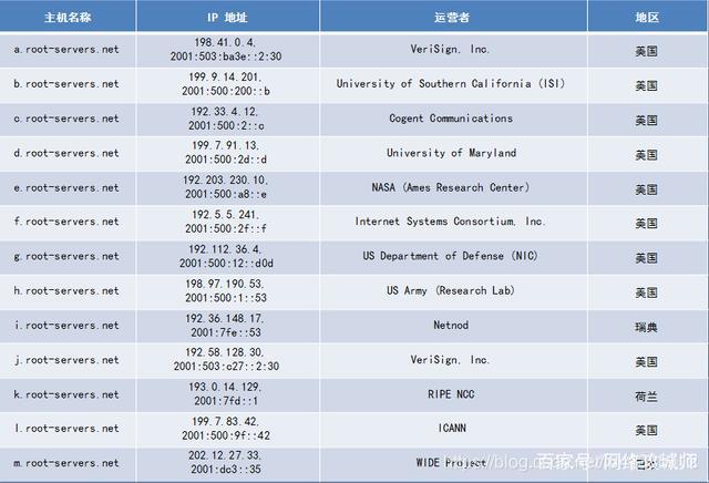 13台根域名服务器