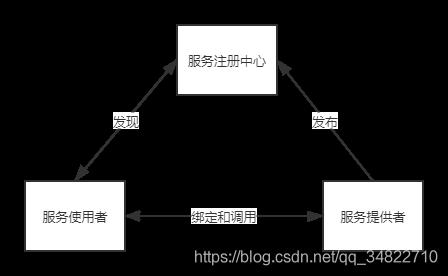 SOA体系结构