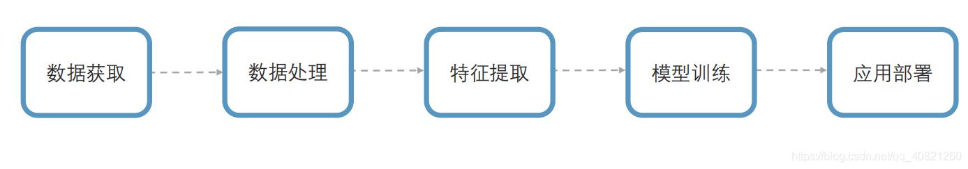 预测性维护开发流程