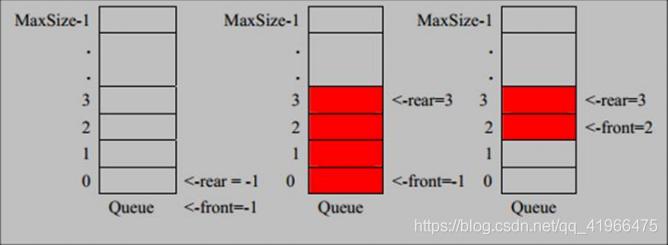数组模拟队列示意图