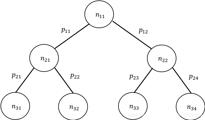 [外链图片转存失败,源站可能有防盗链机制,建议将图片保存下来直接上传(img-k963VIqA-1585618808649)(/Users/adherer/Desktop/找工作相关/找工作基础知识复习整理/NLP相关基础/word2vec相关资料/概率为1.png)]