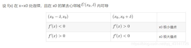 设 f(x) 在 x=x0 处连续,且在 x0 的某去心邻域 内可导