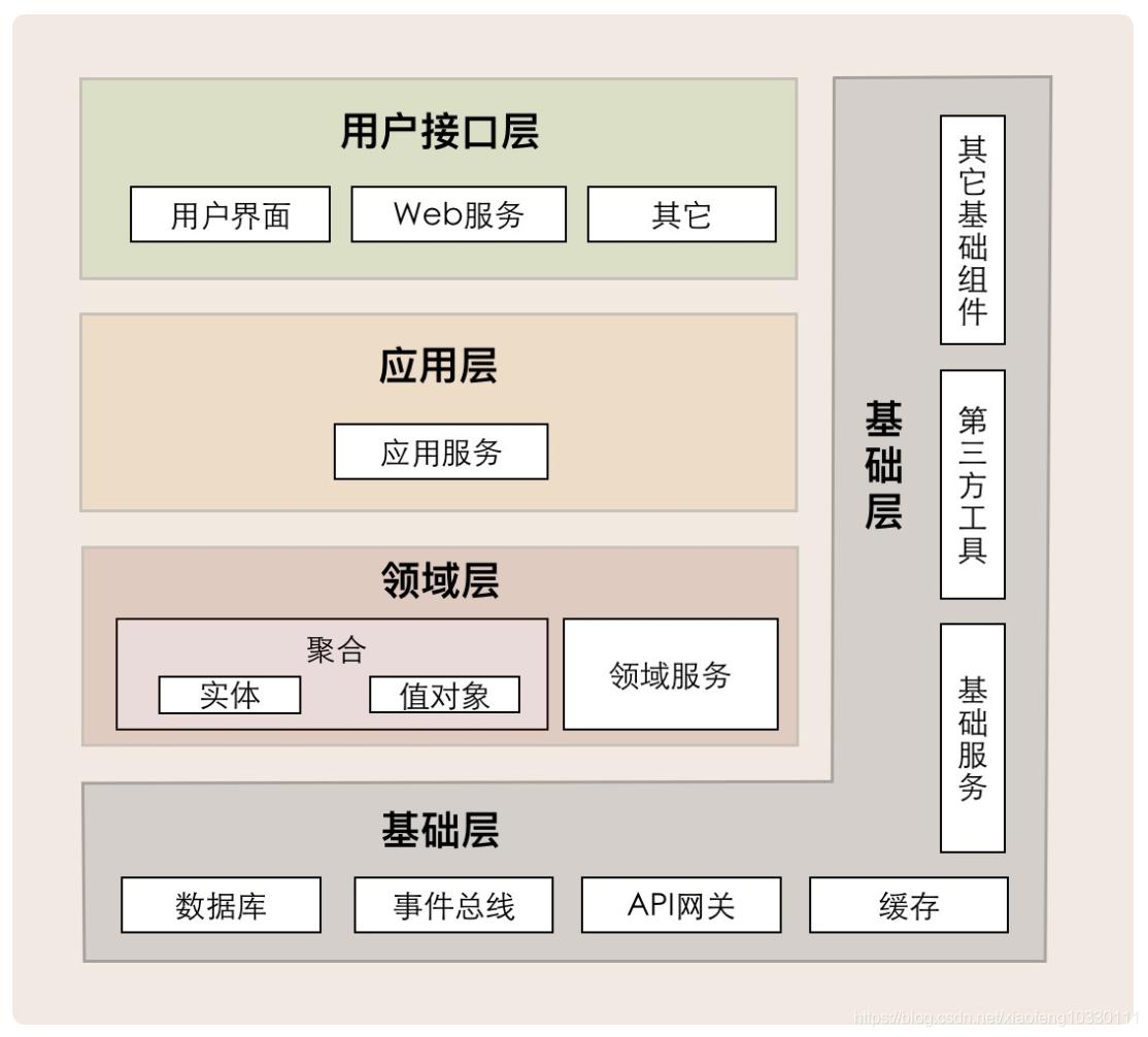 领域驱动实践总结(基本理论总结与分析+架构分析与代码设计V+具体应用设计分析)插图(2)