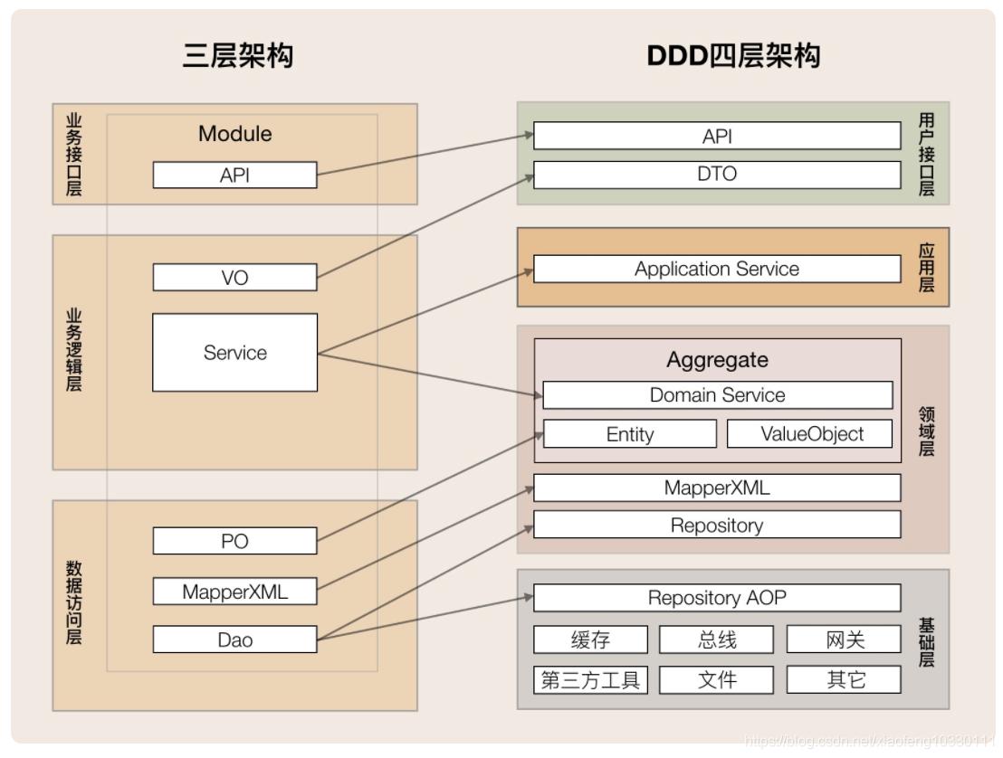 领域驱动实践总结(基本理论总结与分析+架构分析与代码设计V+具体应用设计分析)插图(3)