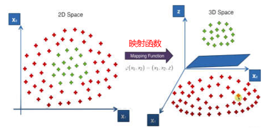 Kernel核函数方法