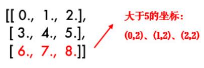 图解np.where