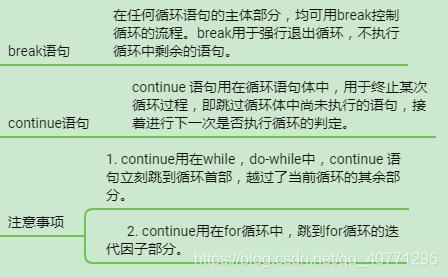 break与continue