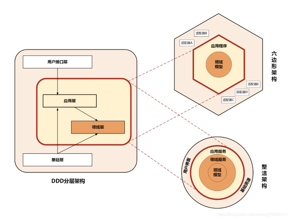 领域驱动实践总结(基本理论总结与分析+架构分析与代码设计V+具体应用设计分析)插图(4)