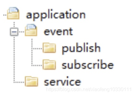 领域驱动实践总结(基本理论总结与分析+架构分析与代码设计V+具体应用设计分析)插图(8)
