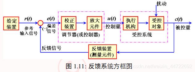 反馈系统方框图