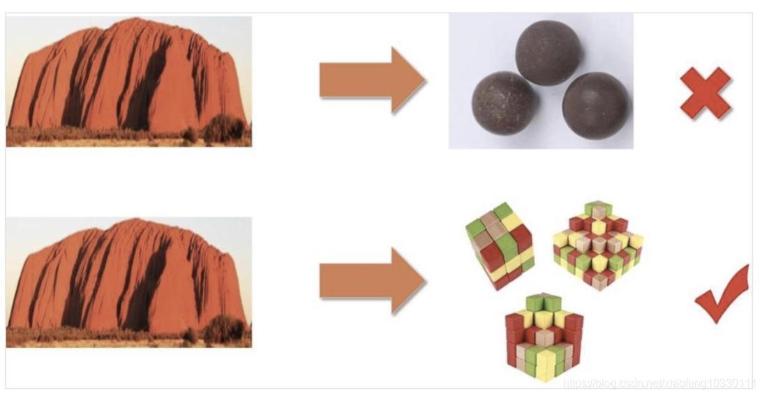 领域驱动实践总结(基本理论总结与分析+架构分析与代码设计V+具体应用设计分析)插图(13)