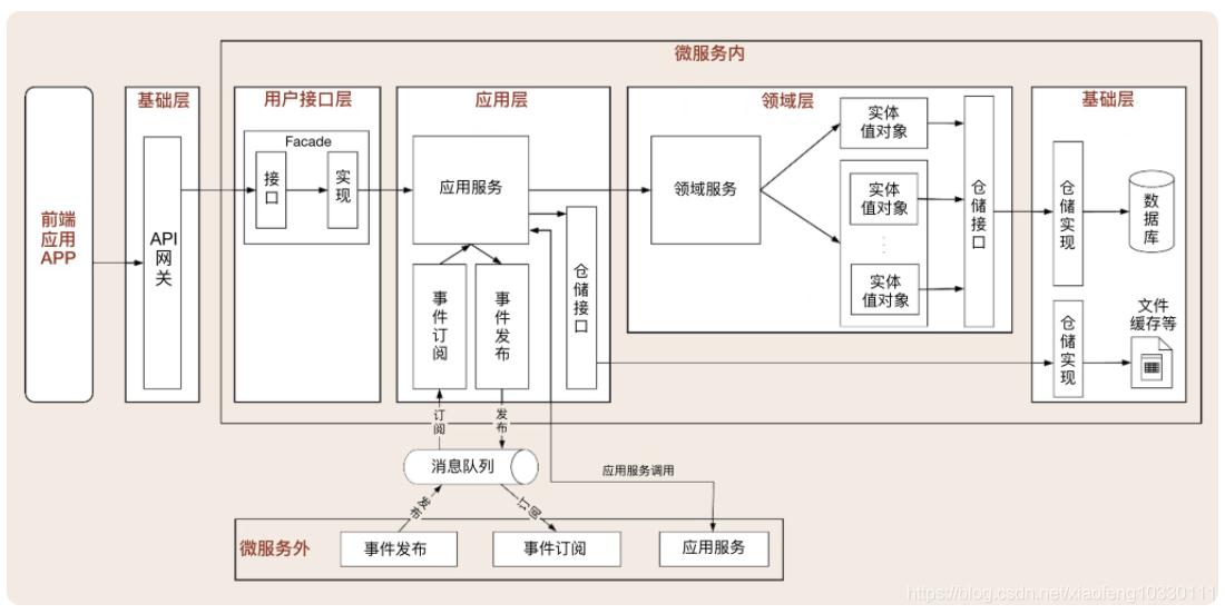领域驱动实践总结(基本理论总结与分析+架构分析与代码设计V+具体应用设计分析)插图(14)