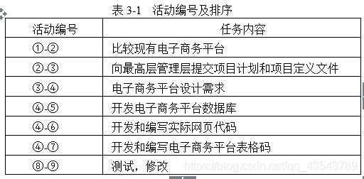 表3-1  活动编号及排序