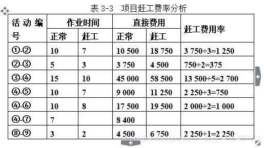 表3-3  项目赶工费率分析