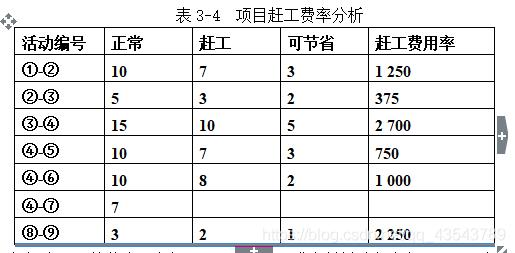 表3-4  项目赶工费率分析