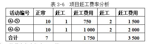 表3-6  项目赶工费率分析