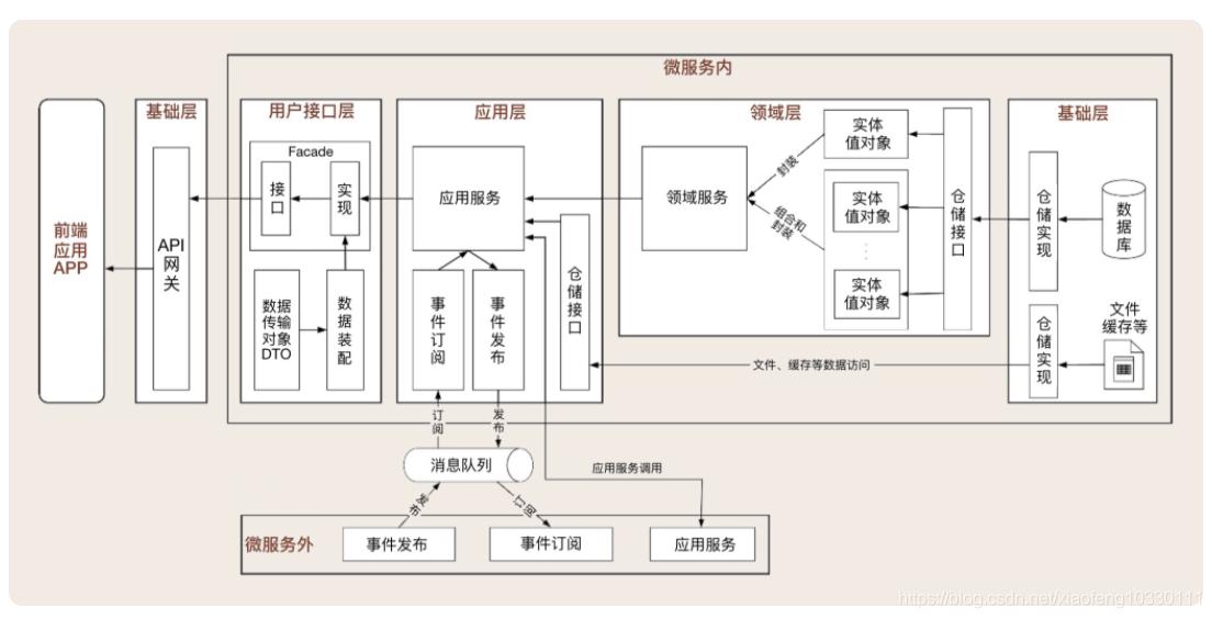 领域驱动实践总结(基本理论总结与分析+架构分析与代码设计V+具体应用设计分析)插图(15)