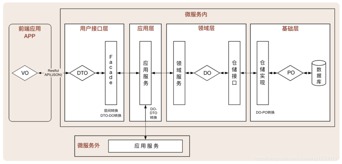 领域驱动实践总结(基本理论总结与分析+架构分析与代码设计V+具体应用设计分析)插图(16)