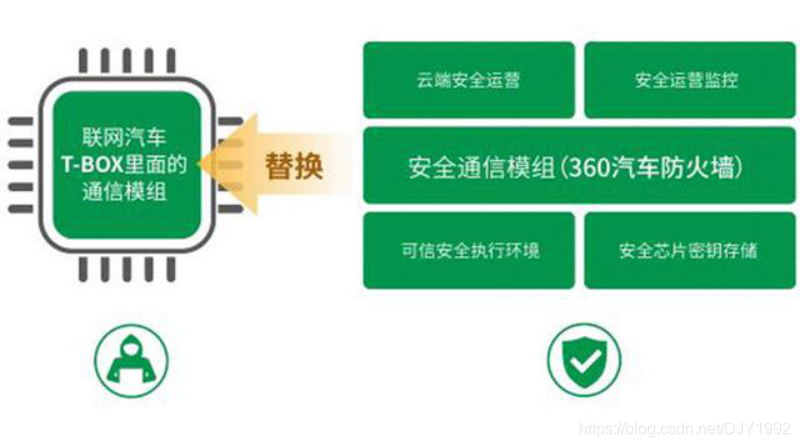 联网汽车Tbox原理安全通信组