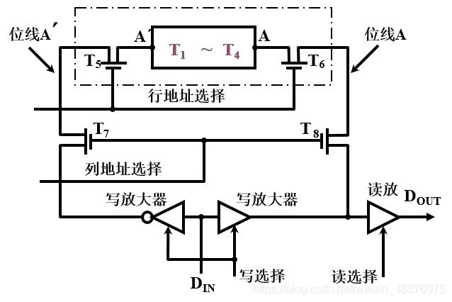 静态RAM(SRAM)基本电路