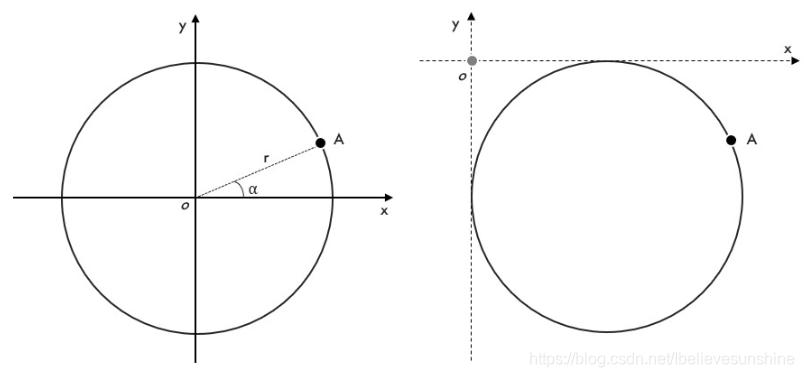 左图:平面坐标;右图:图像坐标