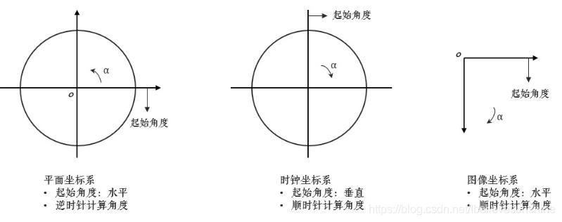 图解角度换算