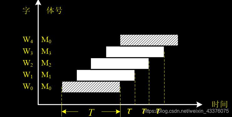 存取周期与总线传输周期的关系