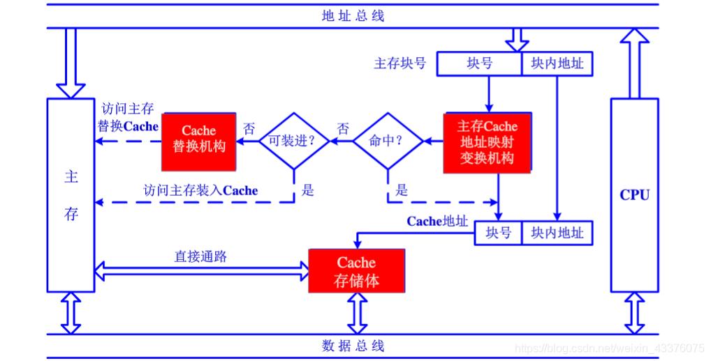 Cache的基本结构