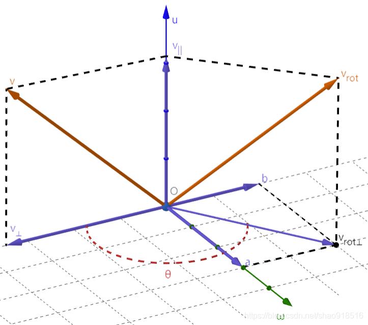 旋转向量3D图