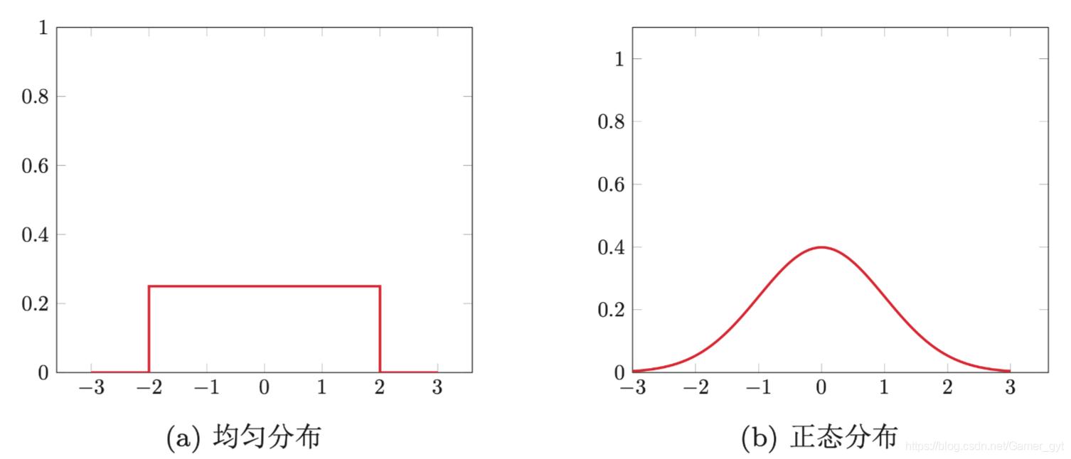 均匀分布和正态分布的图像