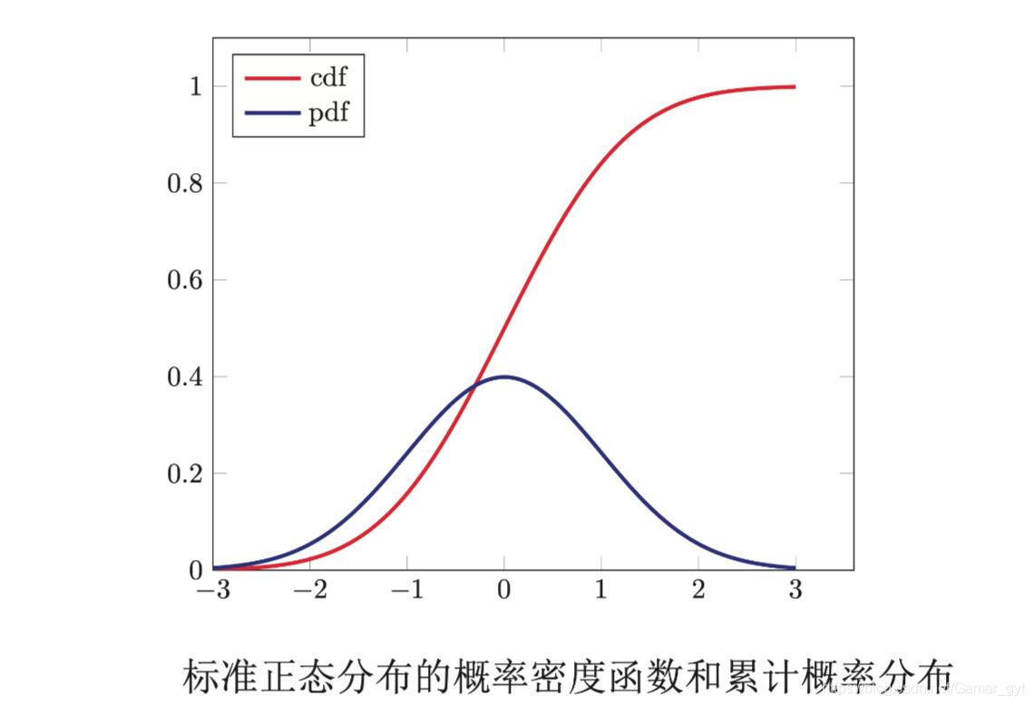 标准正态分布的累积分布函数