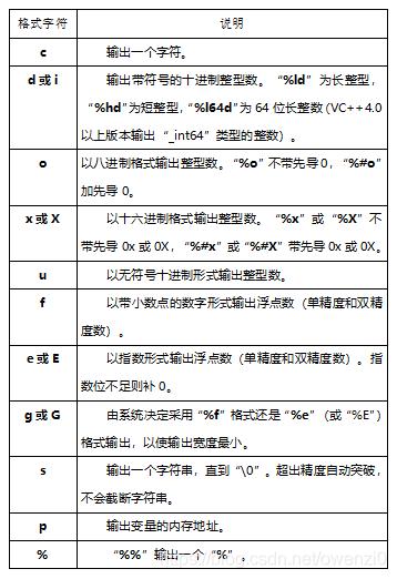 ↑格式字符及其功能↑