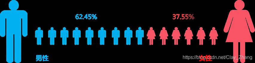 用户性别占比-百度指数