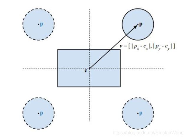 矩形与圆形的重叠问题