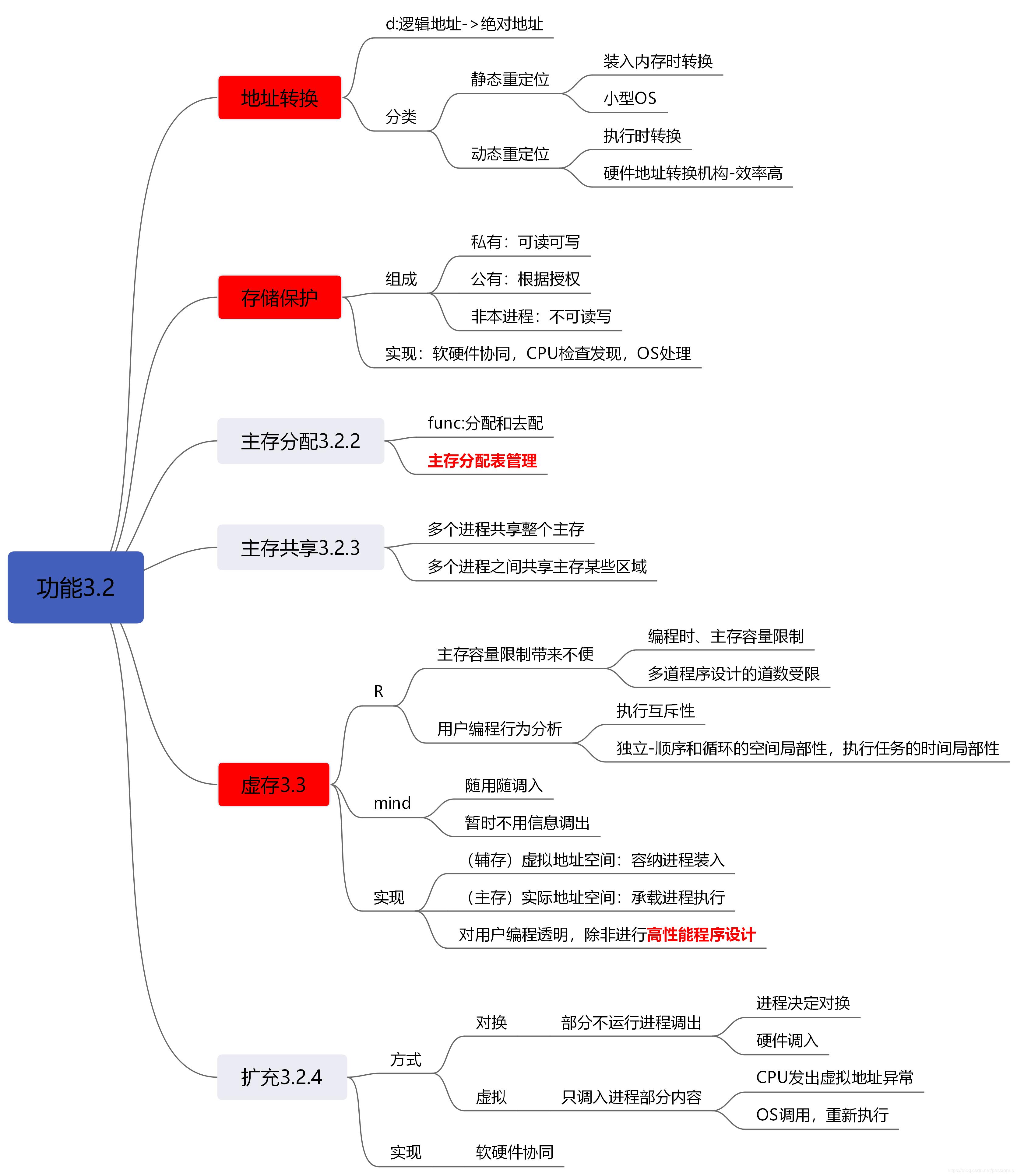 [外链图片转存失败,源站可能有防盗链机制,建议将图片保存下来直接上传(img-egGe6M25-1586102213143)(3_存储管理.assets/功能3.2.png)]