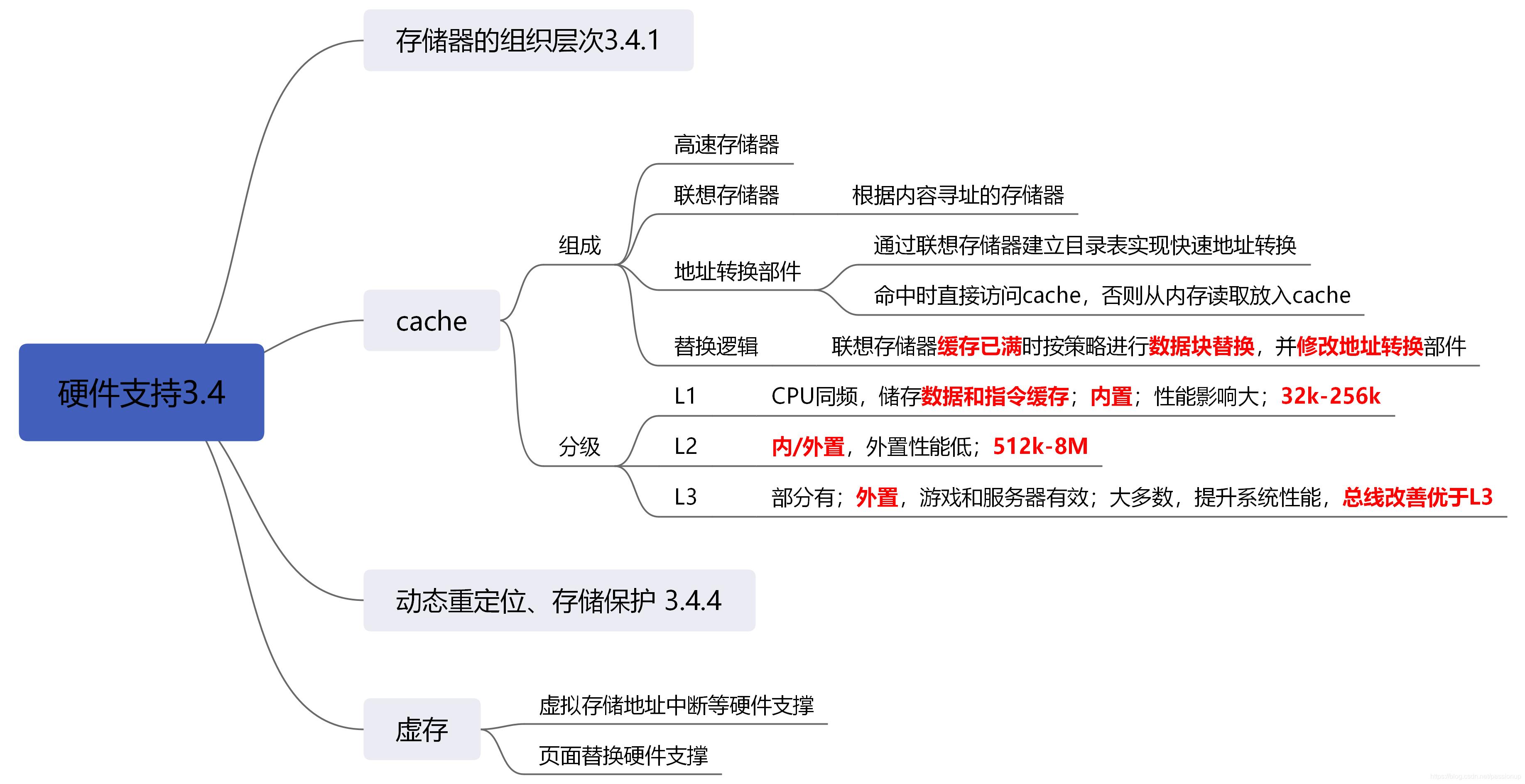 [外链图片转存失败,源站可能有防盗链机制,建议将图片保存下来直接上传(img-pAqenJYT-1586102213149)(3_存储管理.assets/硬件支持3.4.png)]