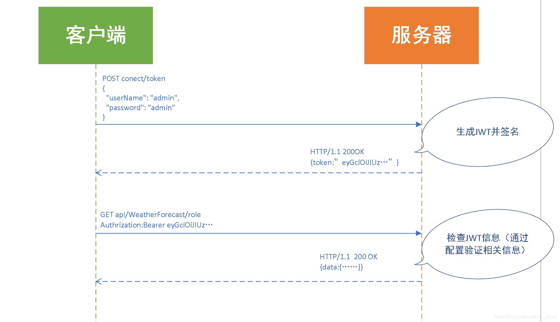 整个HTTP请求流程