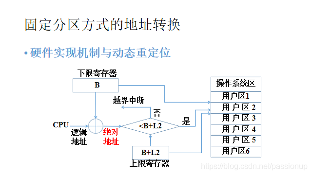 [外链图片转存失败,源站可能有防盗链机制,建议将图片保存下来直接上传(img-ORwh8qcq-1586167946674)(3_存储管理.assets/固定分区方式的地址转换.png)]