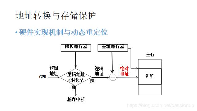 [外链图片转存失败,源站可能有防盗链机制,建议将图片保存下来直接上传(img-qqsnDa5u-1586167946676)(3_存储管理.assets/硬件实现机制与动态重定位.png)]