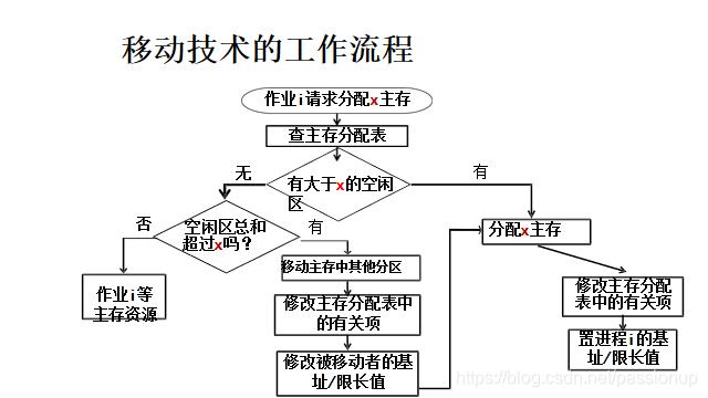 [外链图片转存失败,源站可能有防盗链机制,建议将图片保存下来直接上传(img-nmuoaJDX-1586167946678)(存储管理.assets/image-20200402175622618.png)]