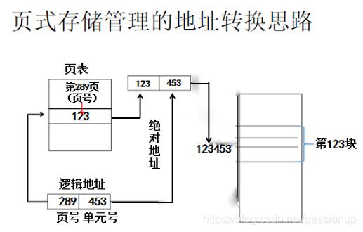 [外链图片转存失败,源站可能有防盗链机制,建议将图片保存下来直接上传(img-duUSDZ4U-1586167946680)(3_存储管理.assets/页式存储管理的地址转换思路.png)]