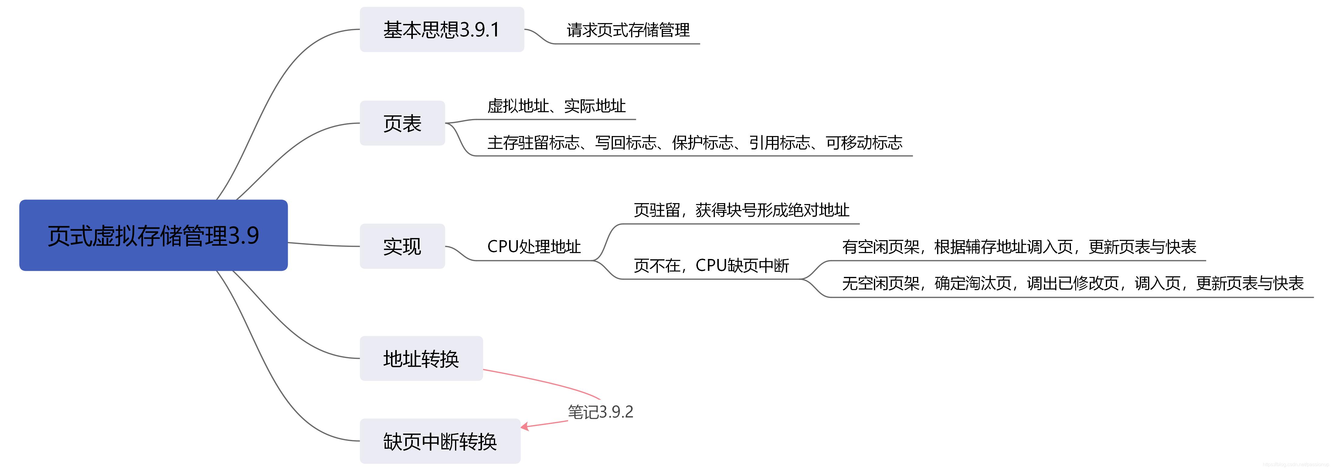 [外链图片转存失败,源站可能有防盗链机制,建议将图片保存下来直接上传(img-s6WZf9jf-1586167946685)(3_存储管理.assets/页式虚拟存储管理3.9.png)]
