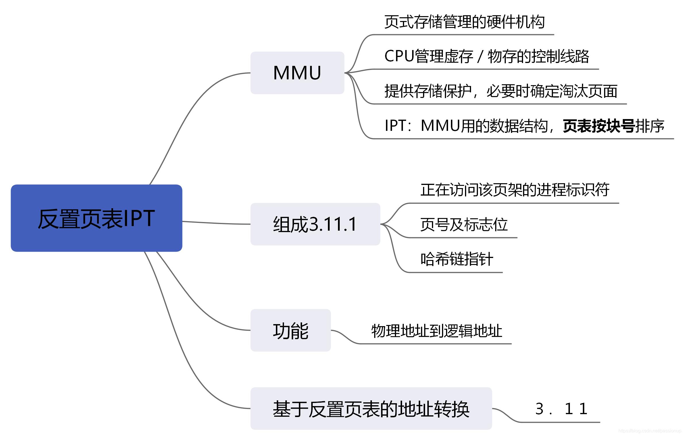 [外链图片转存失败,源站可能有防盗链机制,建议将图片保存下来直接上传(img-NkUhXtbd-1586167946693)(3_存储管理.assets/反置页表IPT3.11.png)]