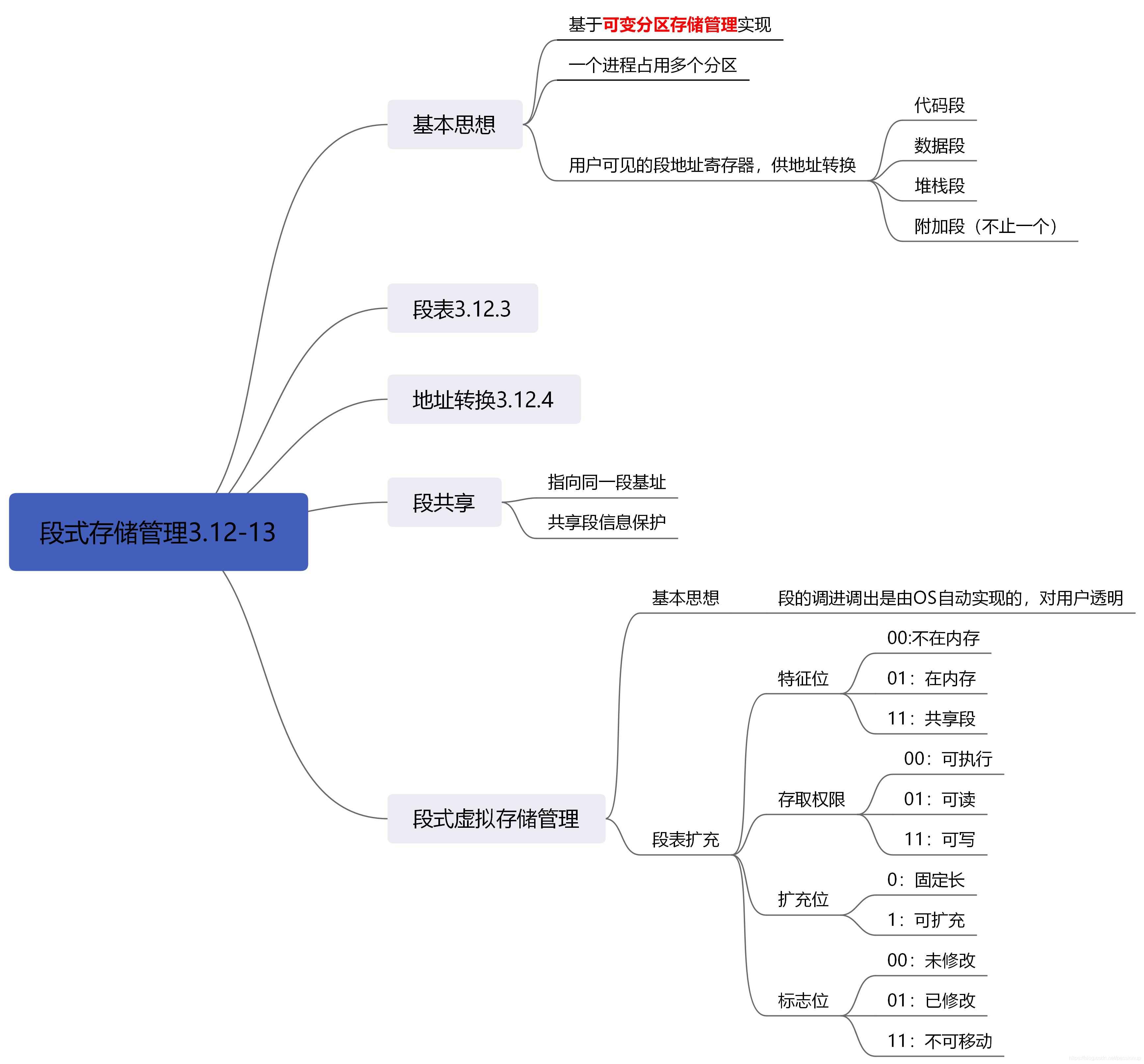 [外链图片转存失败,源站可能有防盗链机制,建议将图片保存下来直接上传(img-nE9CiqBN-1586167946696)(3_存储管理.assets/段式存储管理3.12.png)]