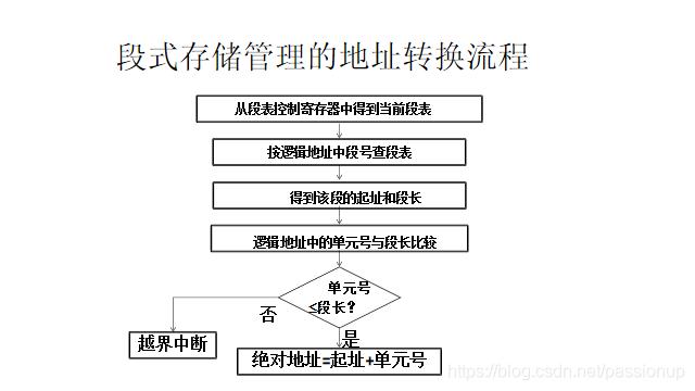 [外链图片转存失败,源站可能有防盗链机制,建议将图片保存下来直接上传(img-WDTiB6i0-1586167946697)(存储管理.assets/image-20200403191225353.png)]