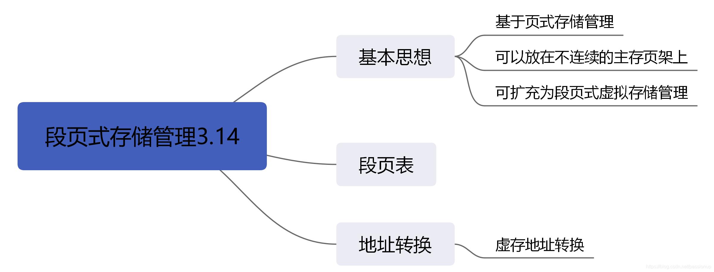 [外链图片转存失败,源站可能有防盗链机制,建议将图片保存下来直接上传(img-Zyub0ez0-1586167946699)(3_存储管理.assets/段页式存储管理3.14.png)]