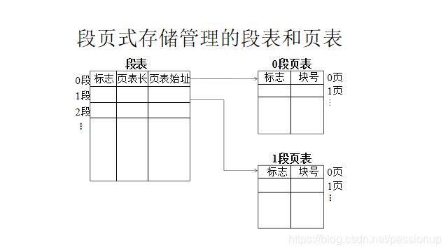 [外链图片转存失败,源站可能有防盗链机制,建议将图片保存下来直接上传(img-u3CfvuYR-1586167946700)(存储管理.assets/image-20200403200340144.png)]